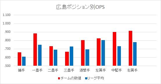 f:id:baseballsabermetrics:20180103042413j:plain