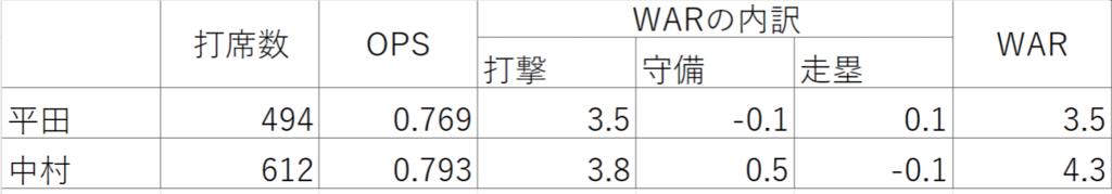 f:id:baseballsabermetrics:20181129220349p:plain