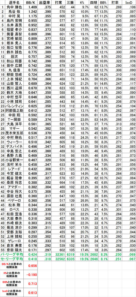 f:id:baseballsabermetrics:20181211194139j:plain