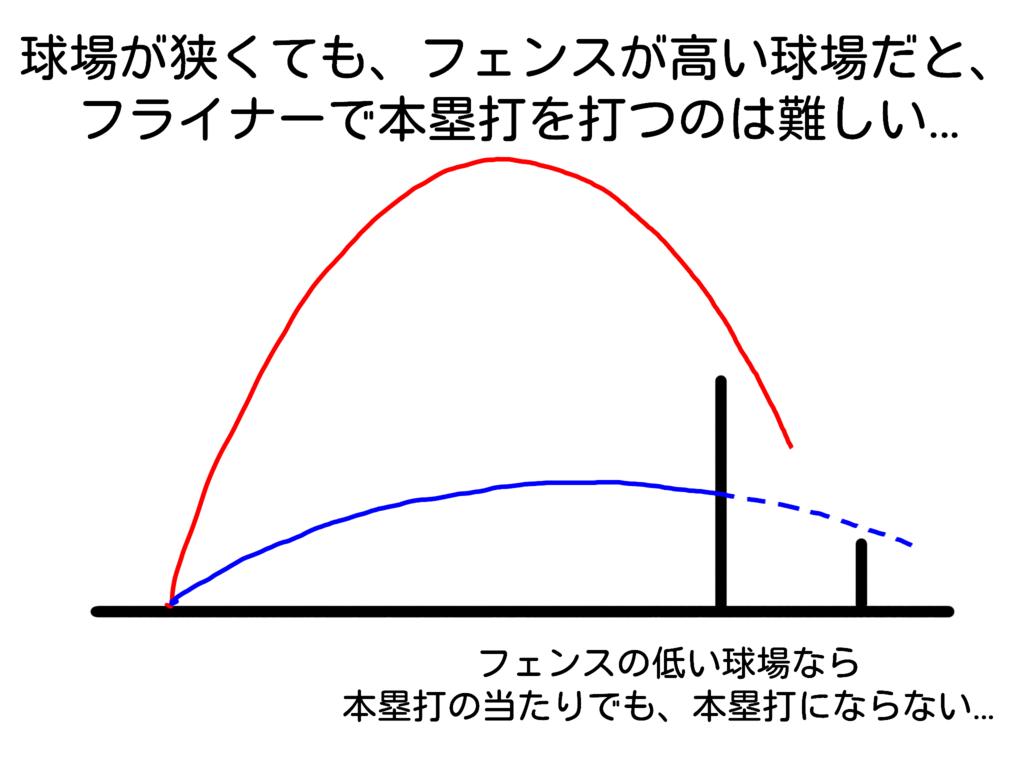 f:id:baseballsabermetrics:20181223214126p:plain