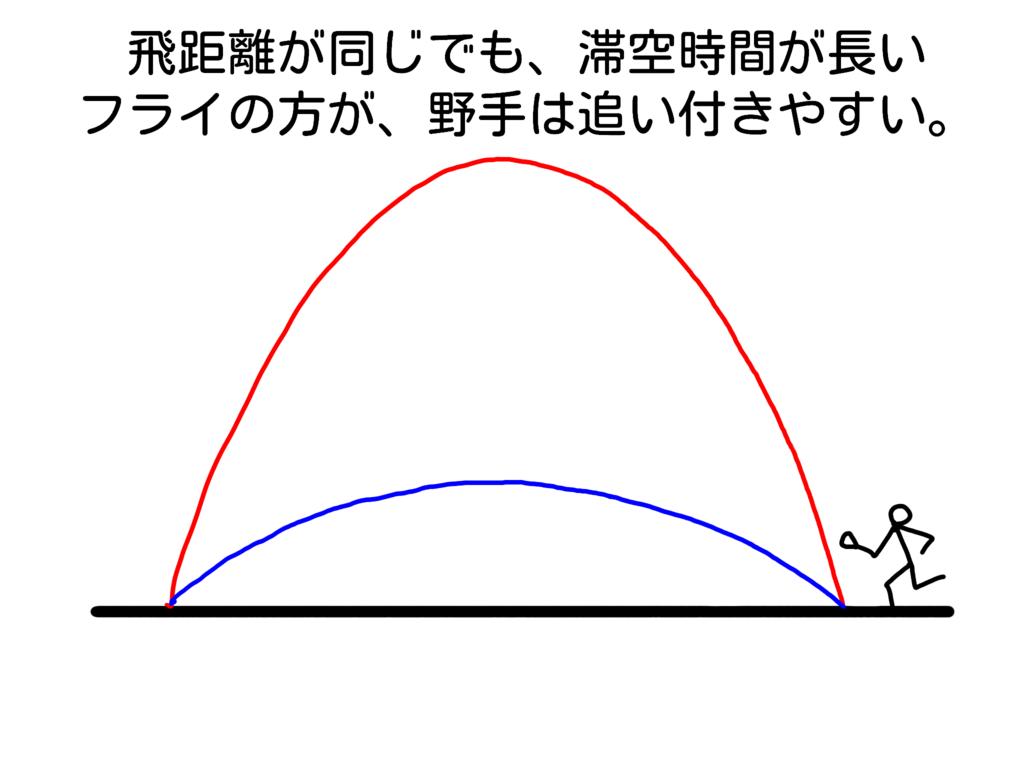 f:id:baseballsabermetrics:20181223214424p:plain