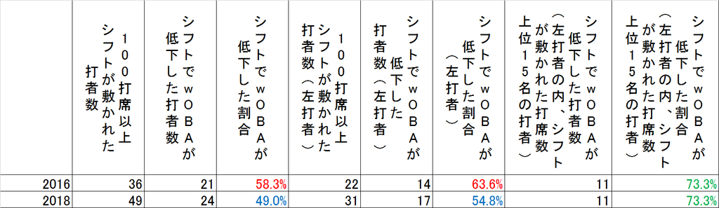 f:id:baseballsabermetrics:20181225201007j:plain