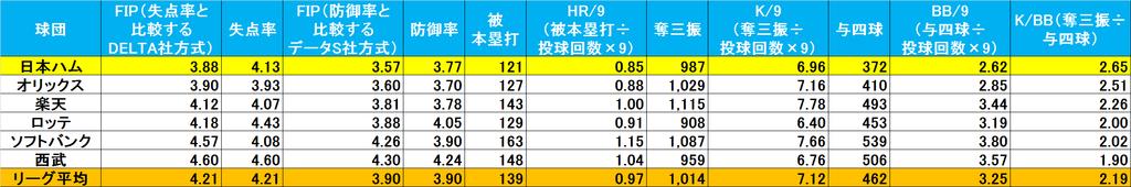 f:id:baseballsabermetrics:20190108004426j:plain