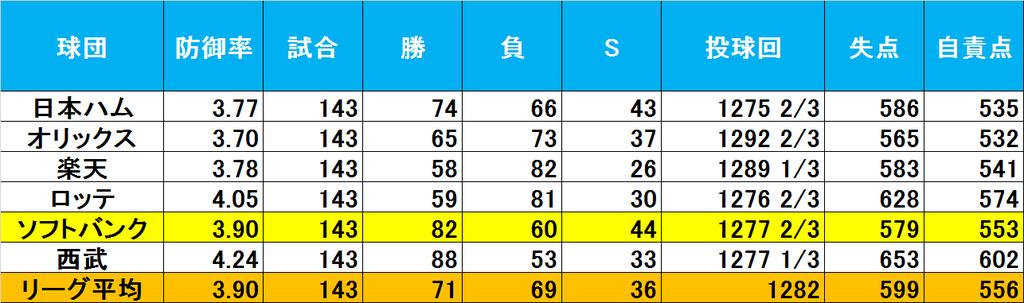 f:id:baseballsabermetrics:20190108004651j:plain