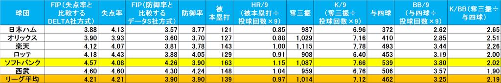 f:id:baseballsabermetrics:20190108004712j:plain