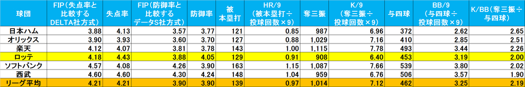 f:id:baseballsabermetrics:20190108175608j:plain