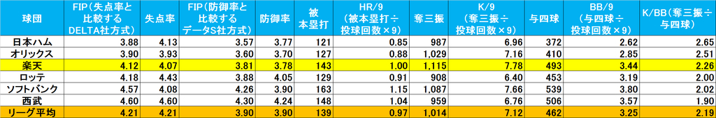 f:id:baseballsabermetrics:20190110224534j:plain
