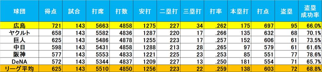 f:id:baseballsabermetrics:20190112002235j:plain