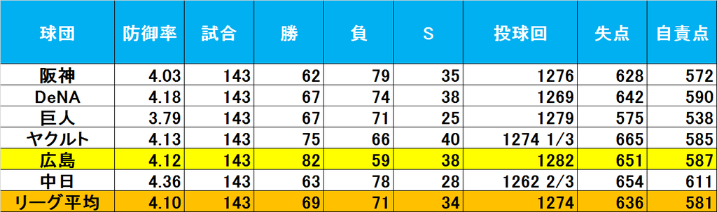 f:id:baseballsabermetrics:20190112002338j:plain