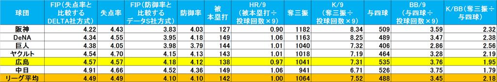 f:id:baseballsabermetrics:20190112002355j:plain