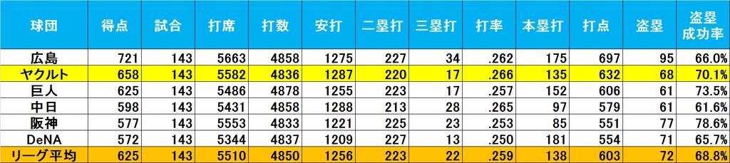 f:id:baseballsabermetrics:20190114125844j:plain
