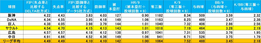 f:id:baseballsabermetrics:20190114130003j:plain