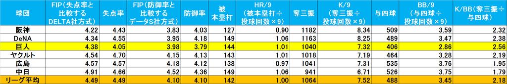 f:id:baseballsabermetrics:20190116232452j:plain