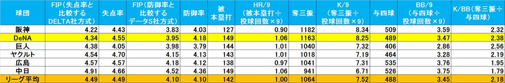 f:id:baseballsabermetrics:20190117231935j:plain