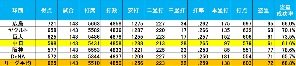 f:id:baseballsabermetrics:20190119234230j:plain