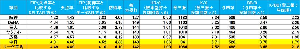 f:id:baseballsabermetrics:20190119234500j:plain