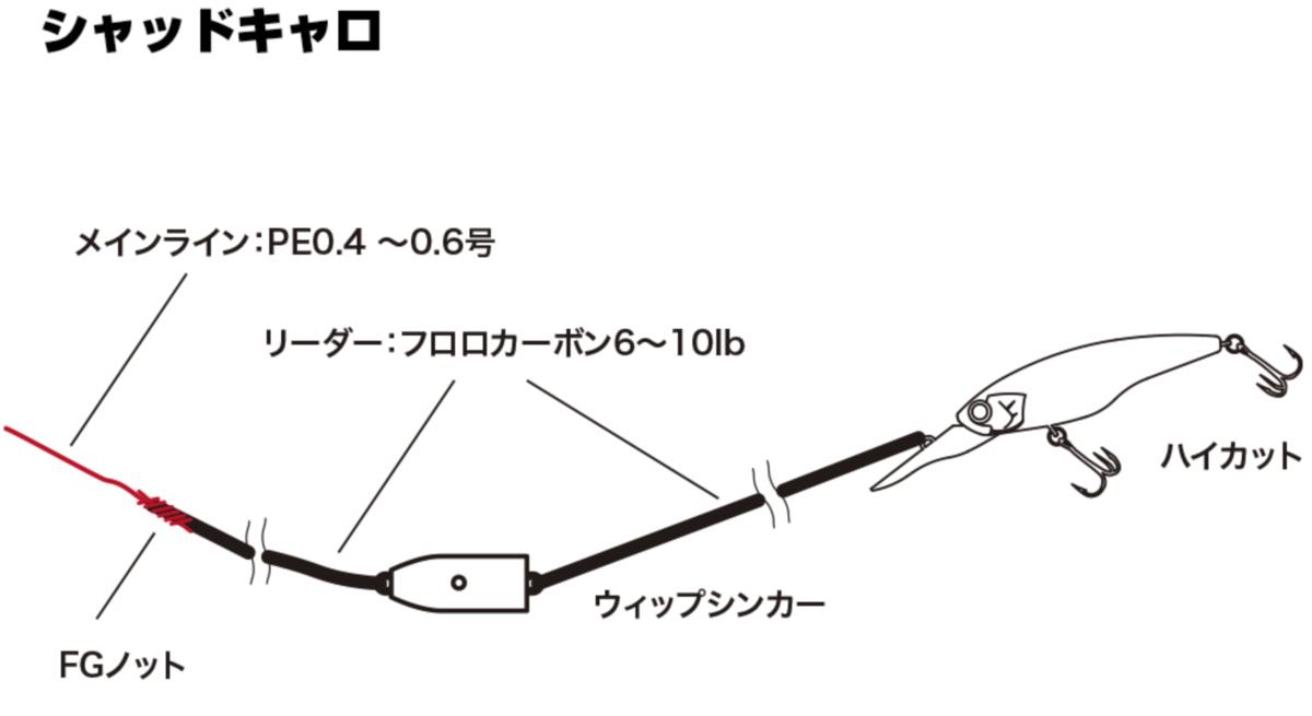 f:id:basssoku:20210205182804p:plain