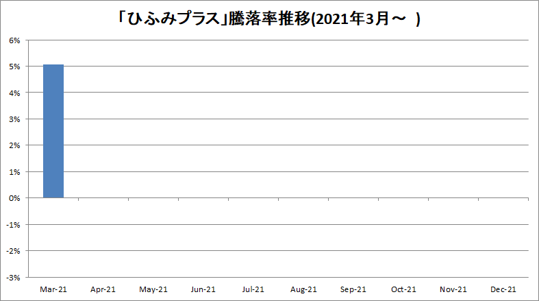 f:id:bear-snow:20210412104855p:plain