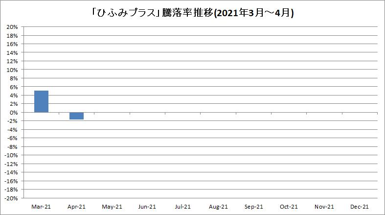 f:id:bear-snow:20210514153229p:plain