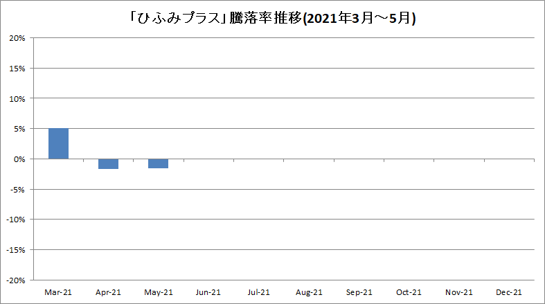 f:id:bear-snow:20210608161026p:plain