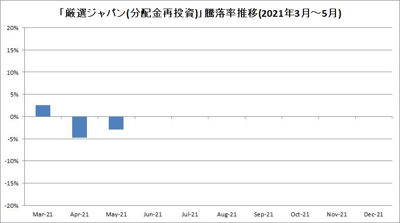 f:id:bear-snow:20210611200732p:plain