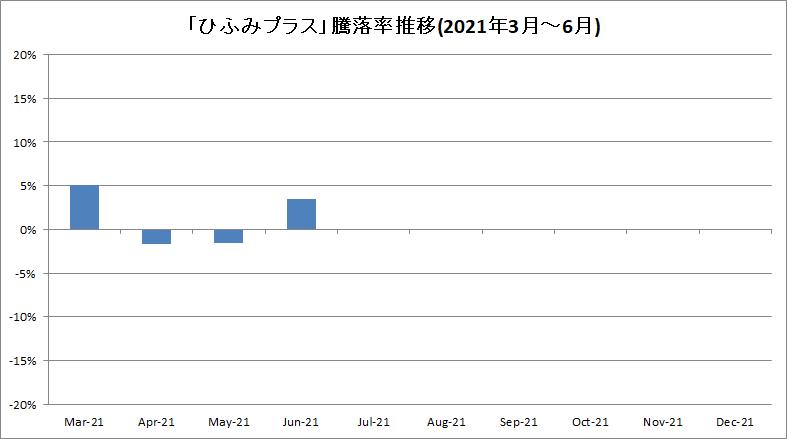f:id:bear-snow:20210714201121p:plain