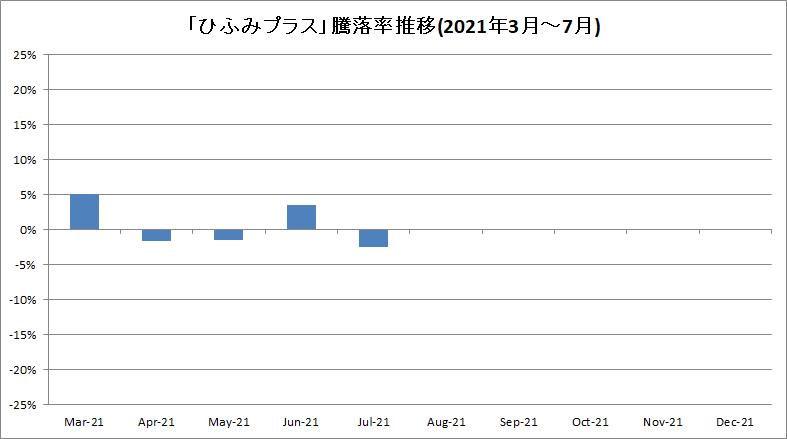 f:id:bear-snow:20210808202105p:plain