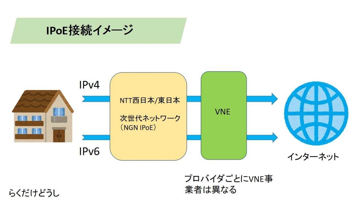 IPoE接続イメージ
