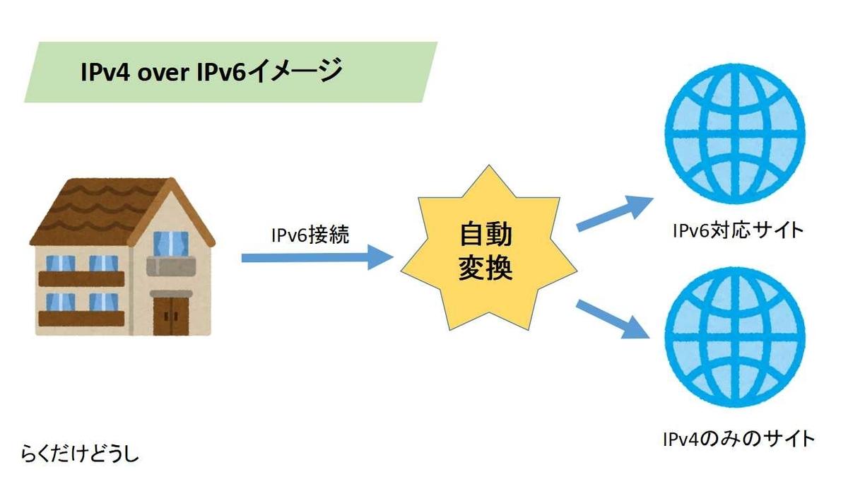 IPv4  over IPv6 イメージ