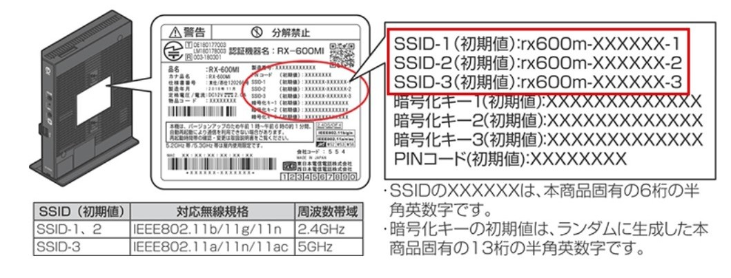 SSID の選び方