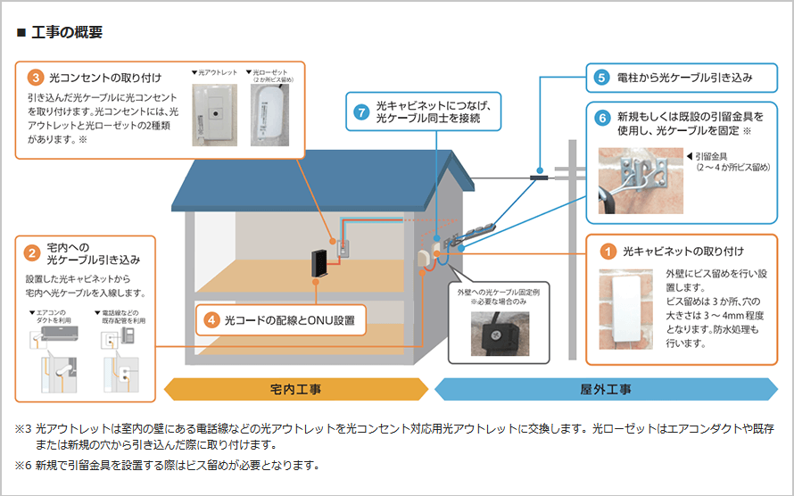 NURO光の開通工事は2回にわけて実施される