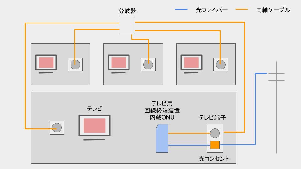 光テレビ配線図