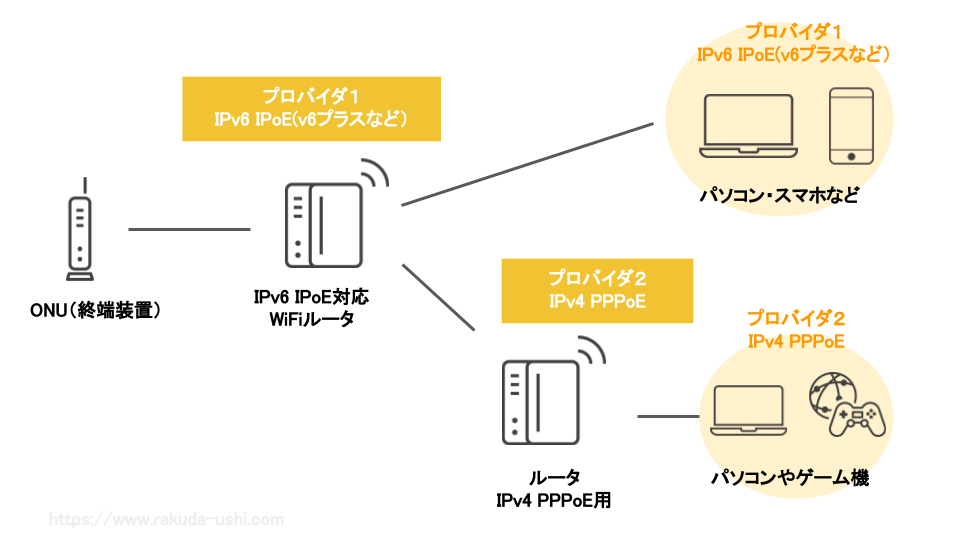 IPv6 IPoE IPv4 PPPoE セッションプラス