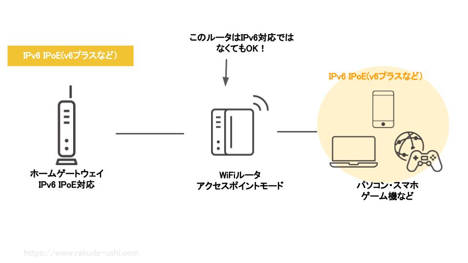 IPv6 IPoE IPv4 over IPv6 対応ルータ ブリッジモード