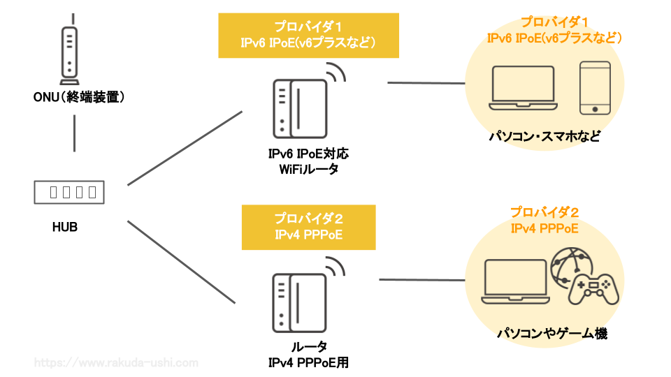 IPv6 IPoEとIPv4 PPPoE