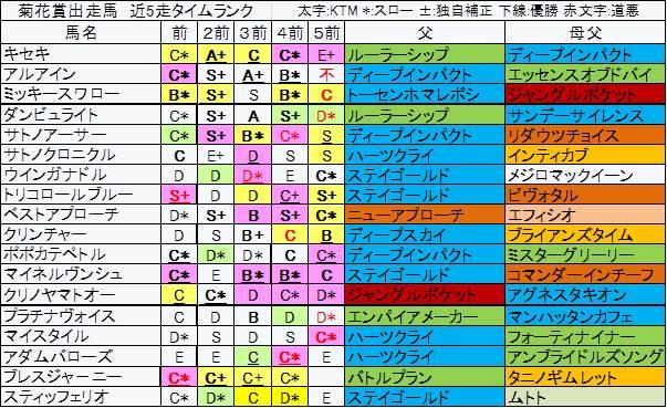 菊花賞 2017年 タイムランク
