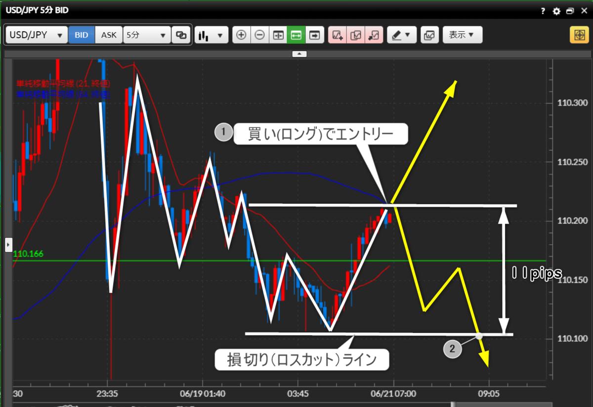 f:id:beginner_trader_z:20210621070704p:plain