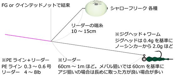 f:id:berao-setouchi-fishing:20200531105510j:plain