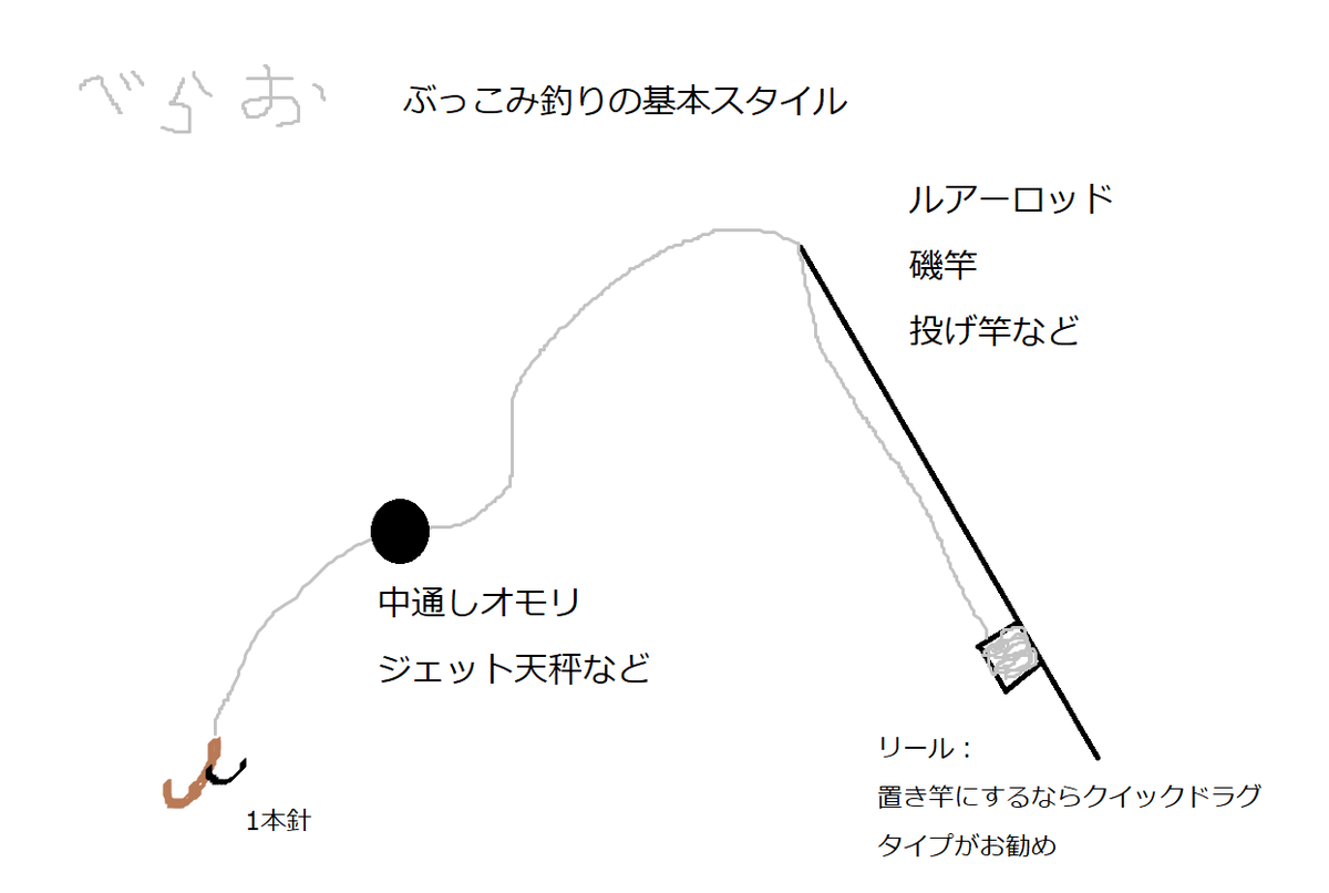 f:id:berao-setouchi-fishing:20200613161255p:plain