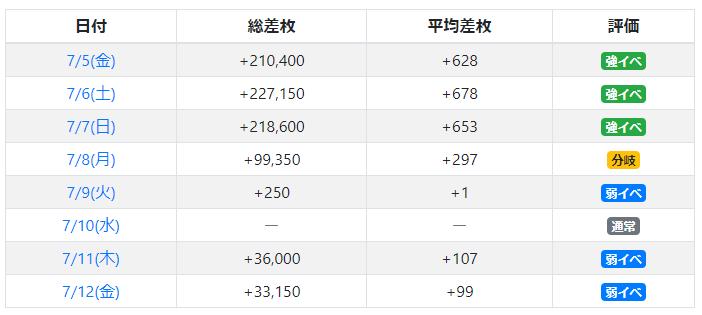 PIA上野の2019年7月何かがおかしい!