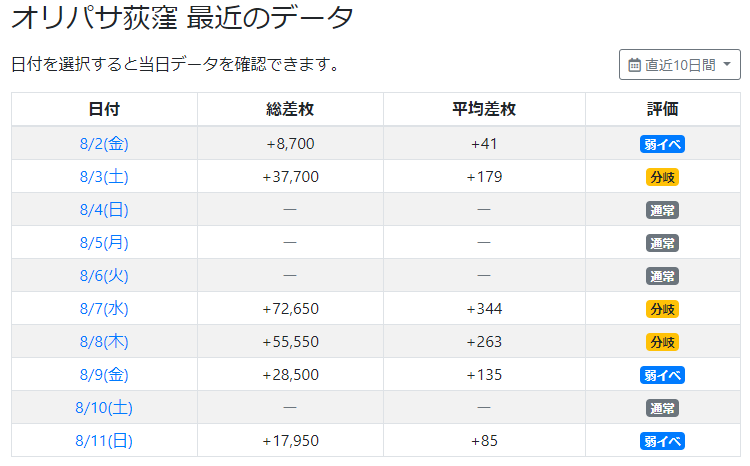 オリパサ荻窪が荻窪1ぃぃぃ!