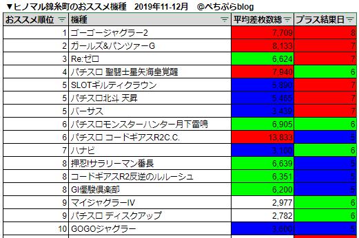 錦糸 スロット ヒノマル 町 データ