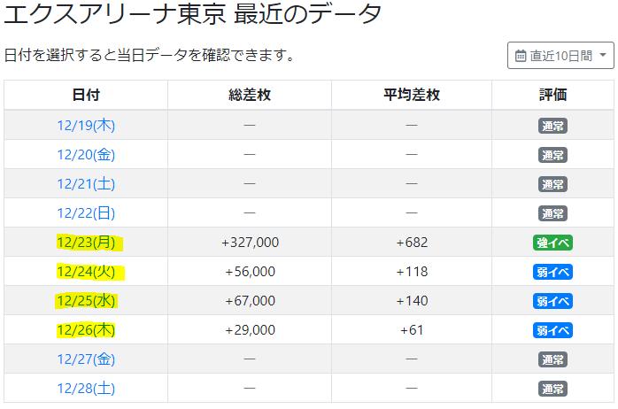 エクスアリーナ東京の2019年グランド周年日は強イベ、その後もしばらく強い。
