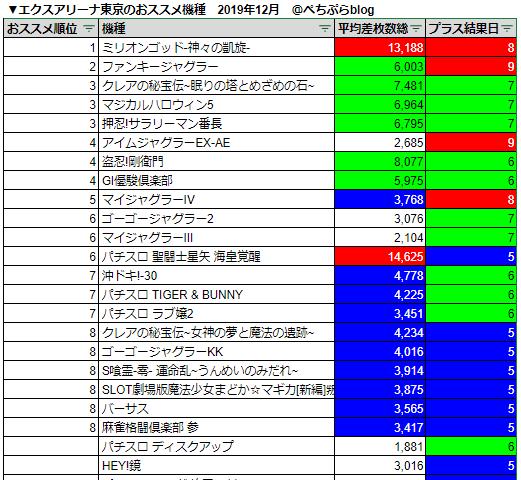 エクスアリーナ東京のおススメ狙い目機種ランキング!2019年12月