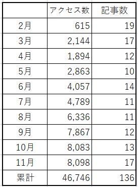 f:id:best-luck:20191207200523p:plain