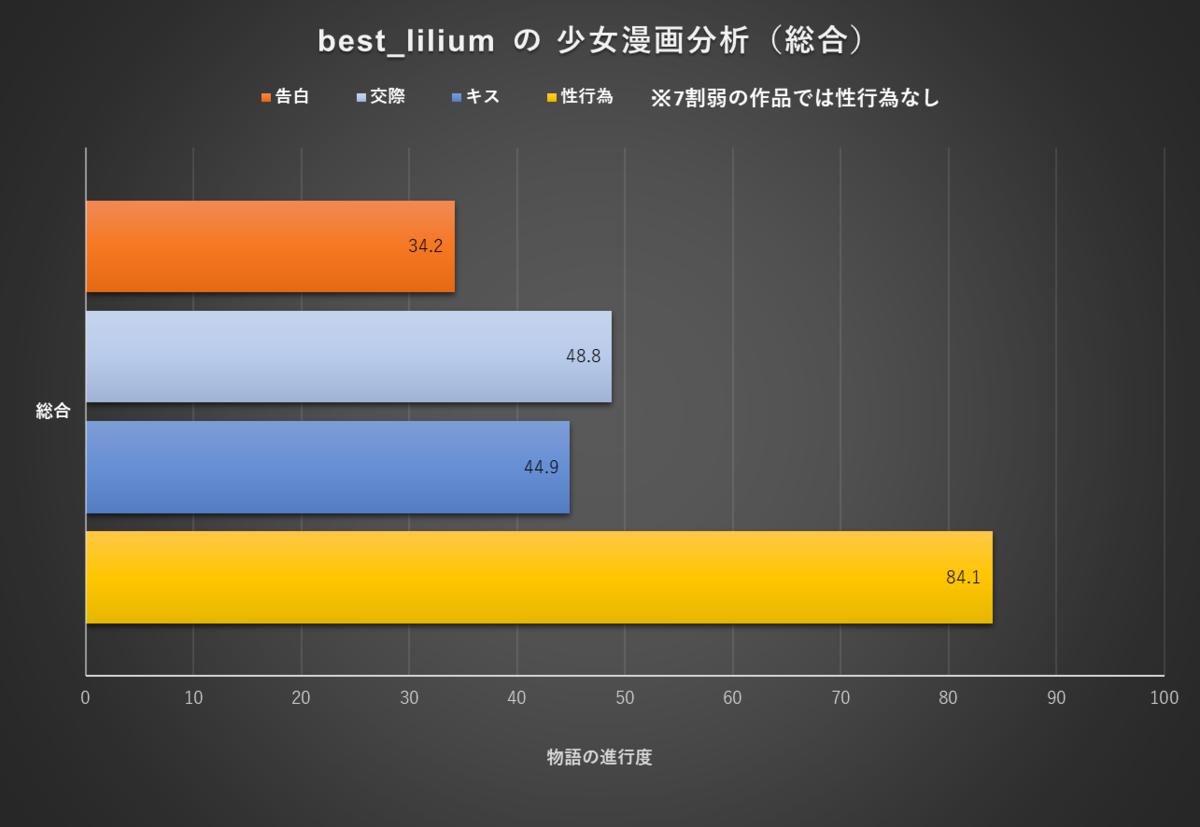 f:id:best_lilium222:20200613104802p:plain