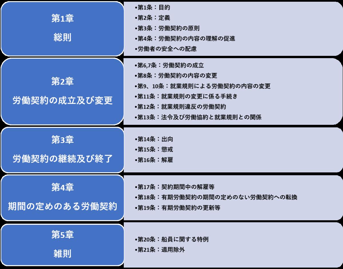 f:id:bestkateikyoushi:20201105110248p:plain