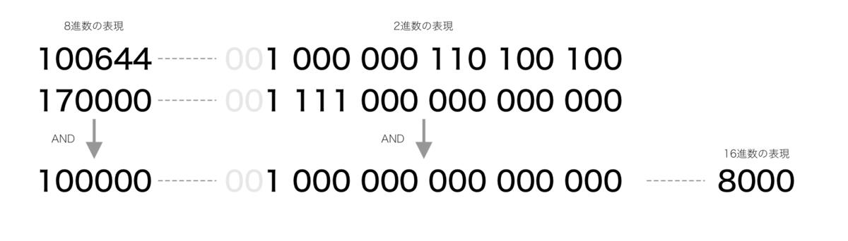 ANDと16進数表現