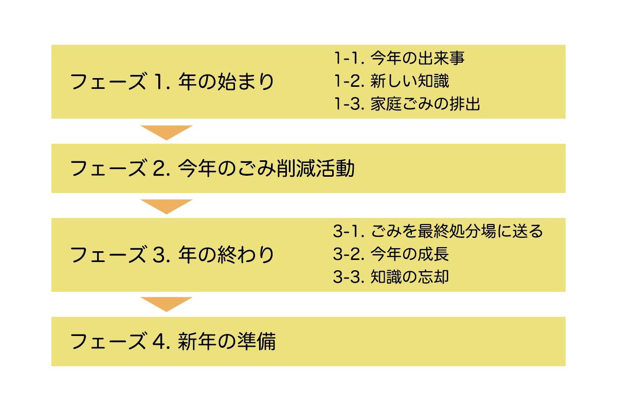f:id:bg_tanagokoro:20200401142140p:plain