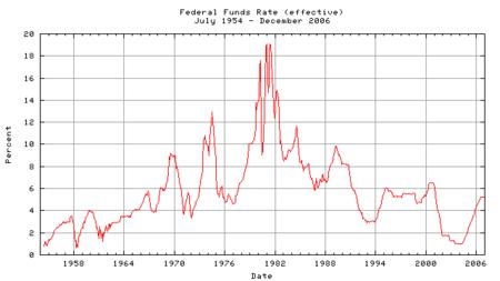FF金利グラフ01